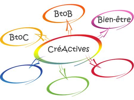 Lancement des Cercles CréActives